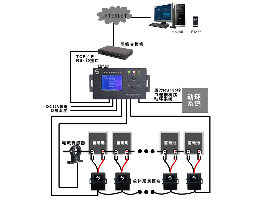 BOMS分布式蓄电池在线监测系统(监测标配型方案)拓扑图