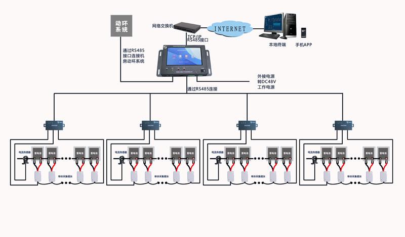 蓄电池在线监测及自动维护系统拓扑图