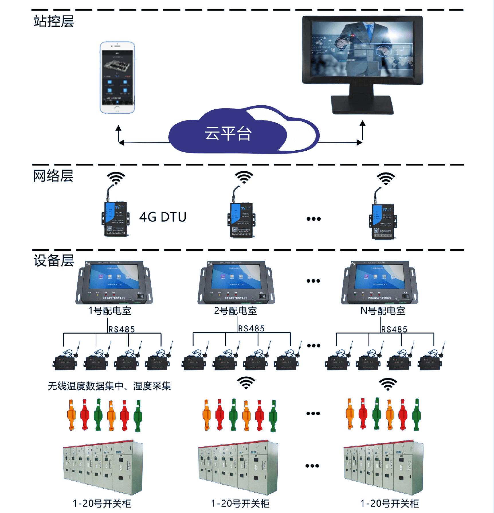 无线测温方案A系统:ZHT-TMS2000